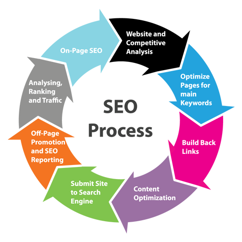 go4square high ranking search engine optimization solution